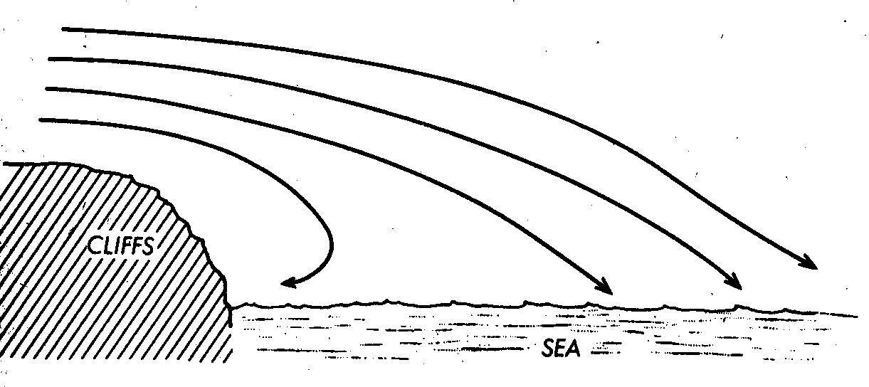 Image result for wind flow cliffs