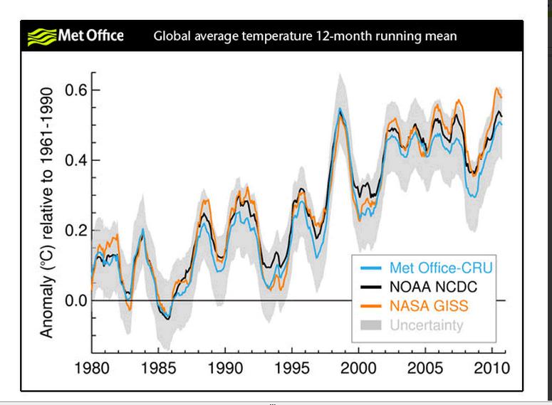 Global average temperatures
