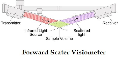 visiometer