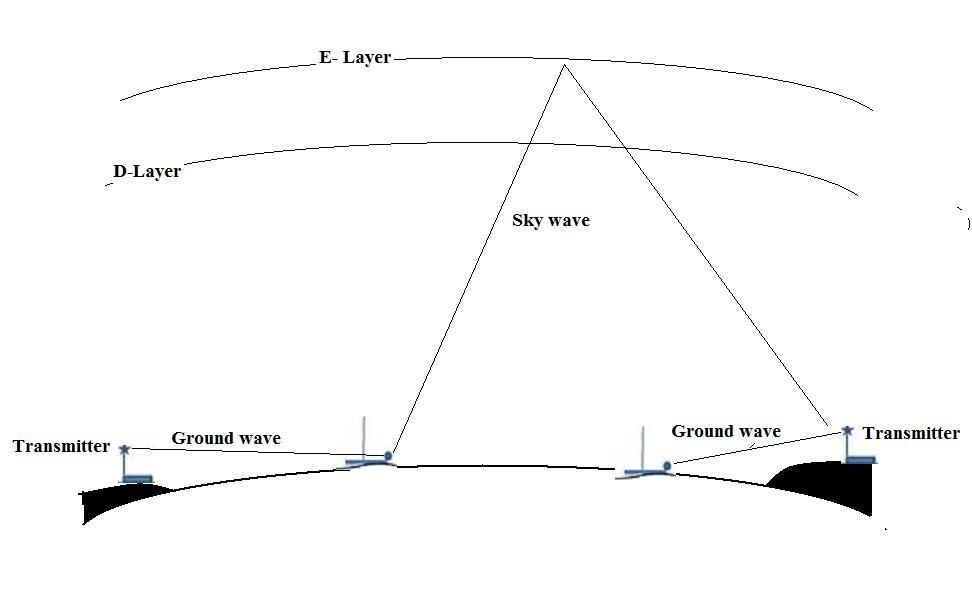 ground wave ile ilgili görsel sonucu