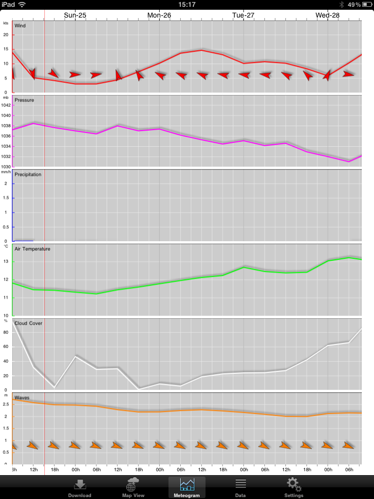 pocketgrib meteogram 1