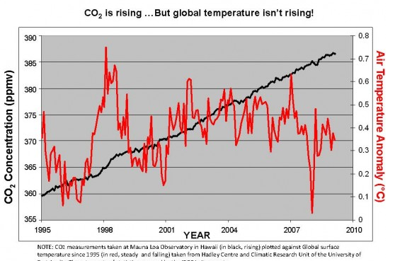 global warming fact or myth essays Free essay: global warming: myth or fact phi 103: informal logic october 25, 2009 global warming: myth or fact thesis: the global warming theory has become.